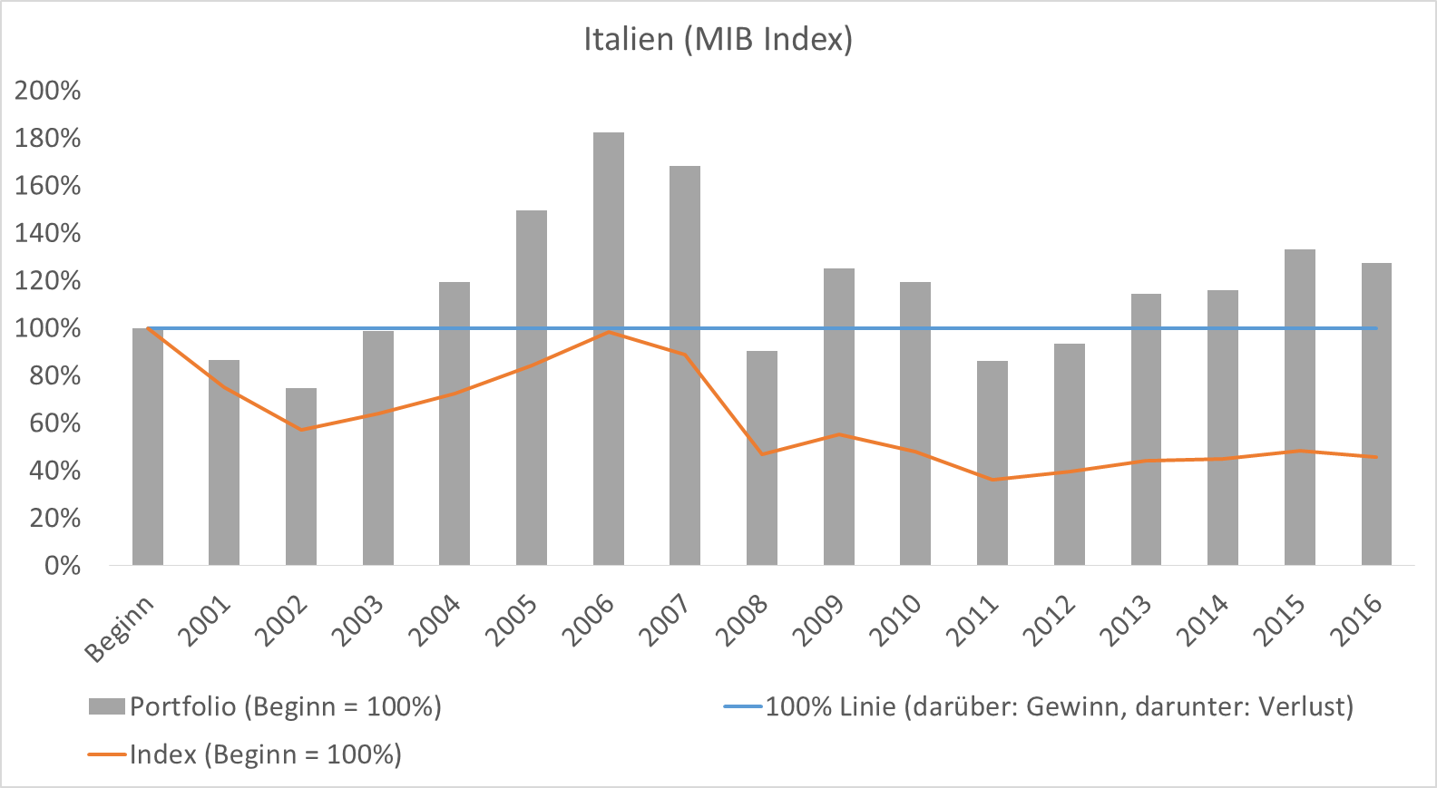 Italien ist der pure Absturz\