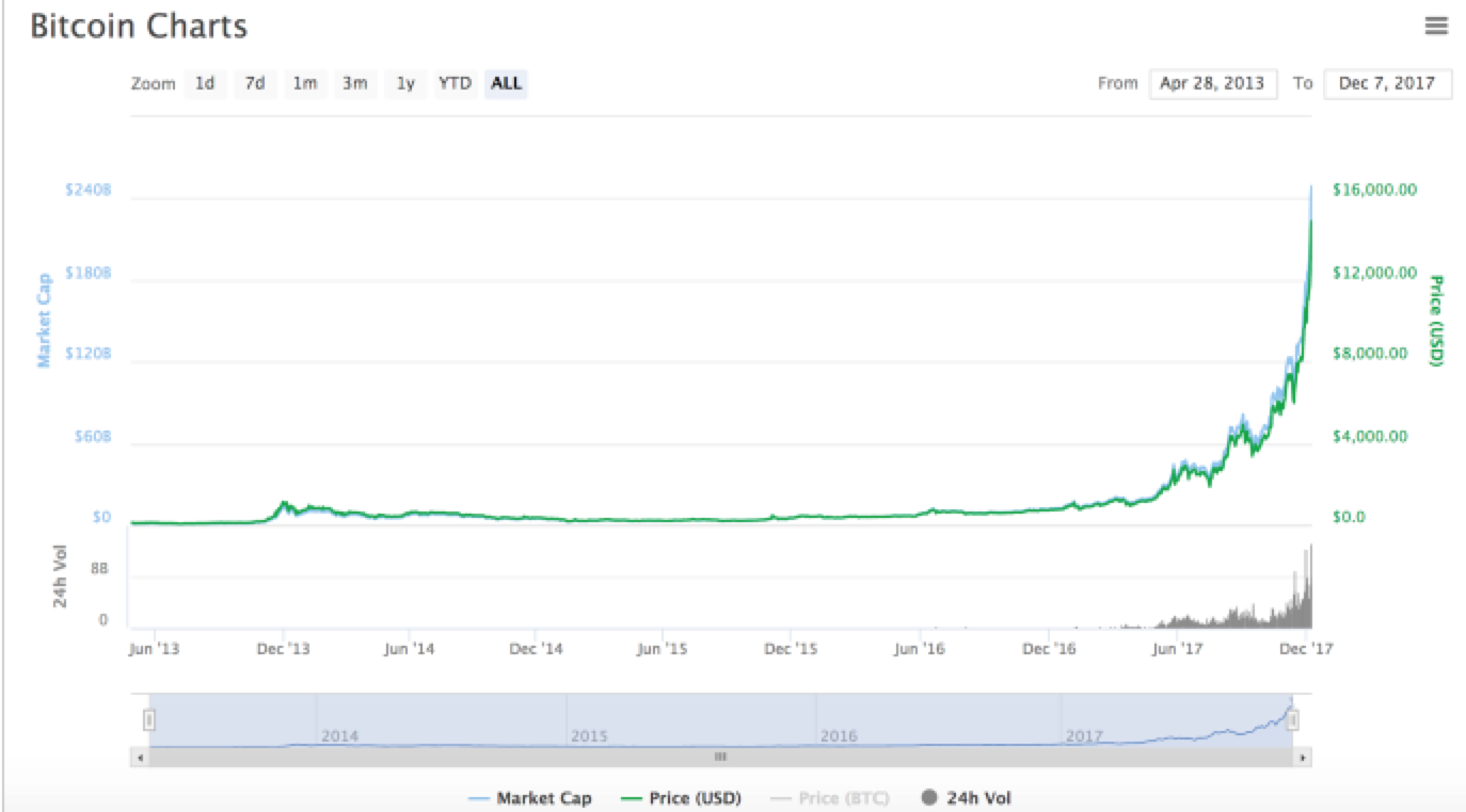 Dezember Um 930 Uhr CET Erreichte Bitcoin Gemass Coinmarketcap Erstmals 15000 USD